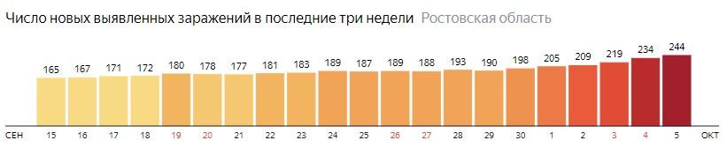 Число новых зараженных КОВИД-19 по дням в Ростовской области на 5 октября 2020 года