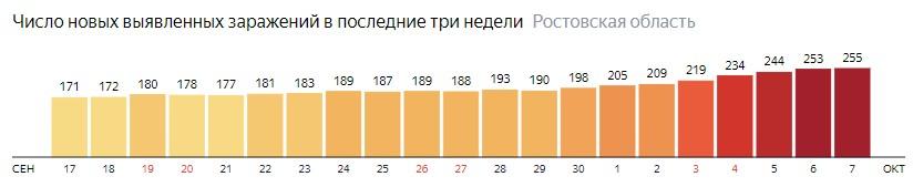 Число новых зараженных КОВИД-19 по дням в Ростовской области на 7 октября 2020 года