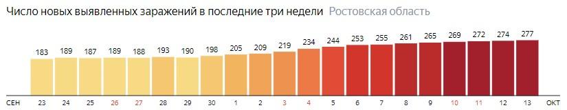 Число новых зараженных КОВИД-19 по дням в Ростовской области на 13 октября 2020 года