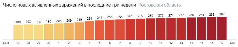Число новых зараженных КОВИД-19 по дням в Ростовской области на 17 октября 2020 года