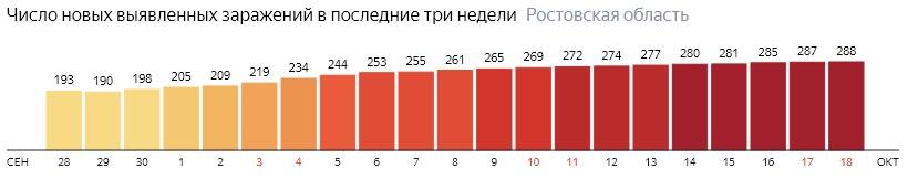 Число новых зараженных КОВИД-19 по дням в Ростовской области на 18 октября 2020 года