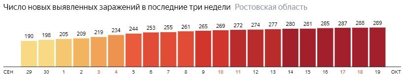 Число новых зараженных КОВИД-19 по дням в Ростовской области на 19 октября 2020 года
