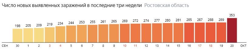Число новых зараженных КОВИД-19 по дням в Ростовской области на 20 октября 2020 года