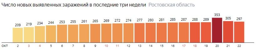 Число новых зараженных КОВИД-19 по дням в Ростовской области на 22 октября 2020 года