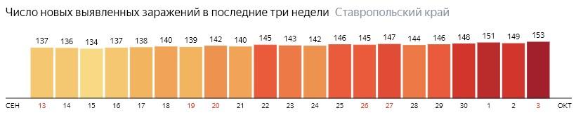 Число новых зараженных КОВИД-19 по дням в Ставропольском крае на 3 октября 2020 года