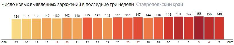 Число новых зараженных КОВИД-19 по дням в Ставропольском крае на 5 октября 2020 года