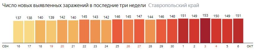 Число новых зараженных КОВИД-19 по дням в Ставропольском крае на 6 октября 2020 года