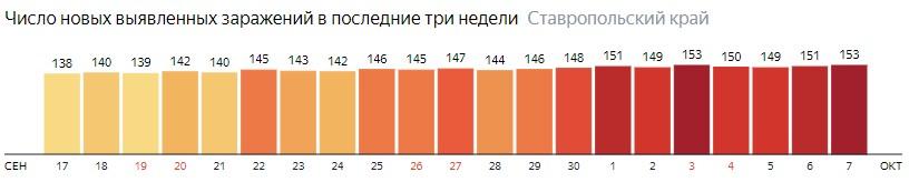 Число новых зараженных КОВИД-19 по дням в Ставропольском крае на 7 октября 2020 года