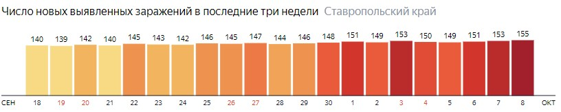 Число новых зараженных КОВИД-19 по дням в Ставропольском крае на 8 октября 2020 года