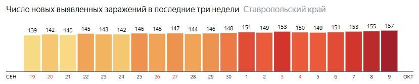 Число новых зараженных КОВИД-19 по дням в Ставропольском крае на 9 октября 2020 года