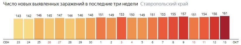 Число новых зараженных КОВИД-19 по дням в Ставропольском крае на 13 октября 2020 года