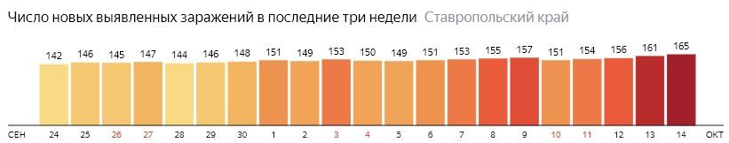 Число новых зараженных КОВИД-19 по дням в Ставропольском крае на 14 октября 2020 года
