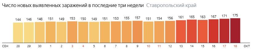 Число новых зараженных КОВИД-19 по дням в Ставропольском крае на 18 октября 2020 года