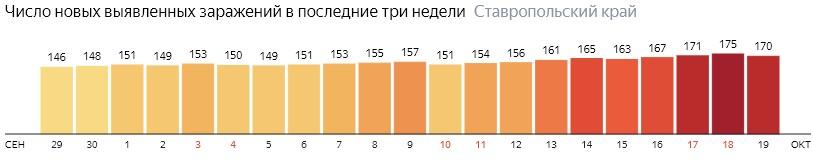 Число новых зараженных КОВИД-19 по дням в Ставропольском крае на 19 октября 2020 года