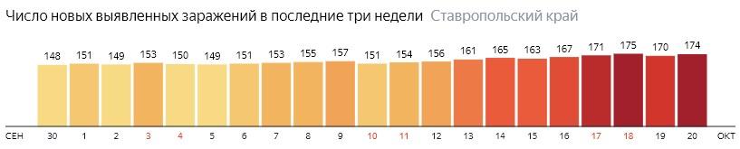 Число новых зараженных КОВИД-19 по дням в Ставропольском крае на 20 октября 2020 года