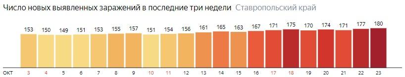 Число новых зараженных КОВИД-19 по дням в Ставропольском крае на 23 октября 2020 года