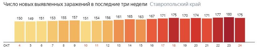 Число новых зараженных КОВИД-19 по дням в Ставропольском крае на 24 октября 2020 года