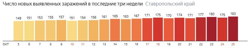 Число новых зараженных КОВИД-19 по дням в Ставропольском крае на 25 октября 2020 года