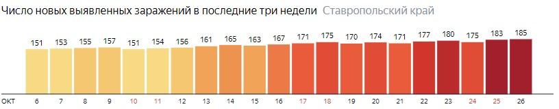 Число новых зараженных КОВИД-19 по дням в Ставропольском крае на 26 октября 2020 года