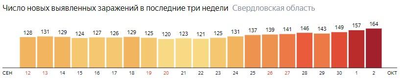 Число новых зараженных КОВИД-19 по дням в Свердловской области на 2 октября 2020 года