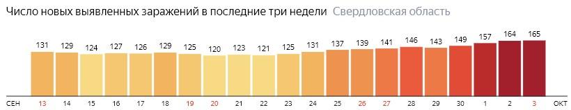 Число новых зараженных КОВИД-19 по дням в Свердловской области на 3 октября 2020 года