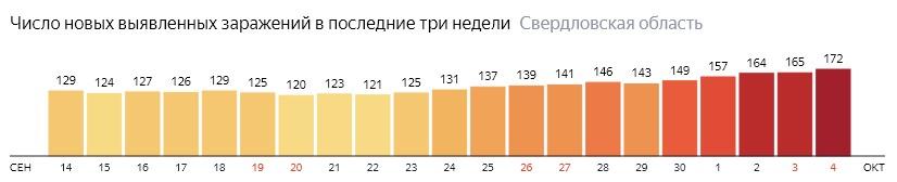 Число новых зараженных КОВИД-19 по дням в Свердловской области на 4 октября 2020 года