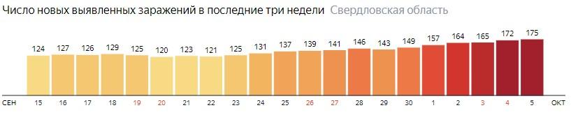 Число новых зараженных КОВИД-19 по дням в Свердловской области на 5 октября 2020 года