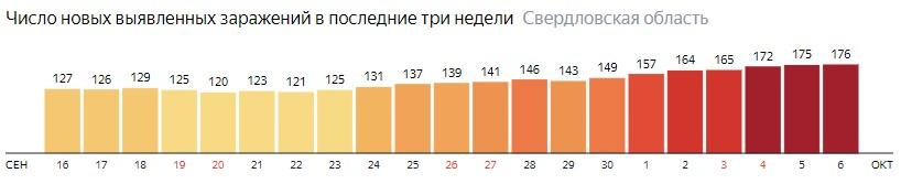Число новых зараженных КОВИД-19 по дням в Свердловской области на 6 октября 2020 года