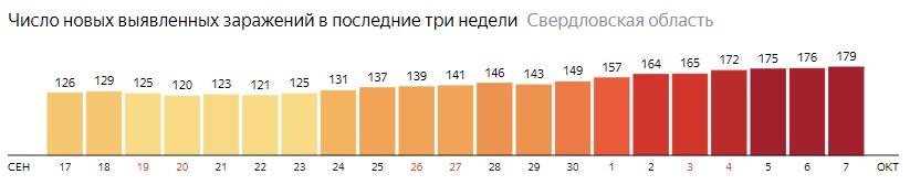 Число новых зараженных КОВИД-19 по дням в Свердловской области на 7 октября 2020 года