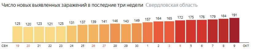 Число новых зараженных КОВИД-19 по дням в Свердловской области на 9 октября 2020 года