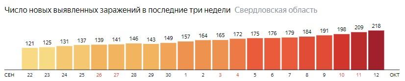 Число новых зараженных КОВИД-19 по дням в Свердловской области на 12 октября 2020 года
