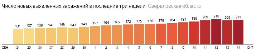 Коронавирус в Свердловской области 14 октября: сколько заболевших на сегодня и последние новости
