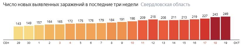 Число новых зараженных КОВИД-19 по дням в Свердловской области на 19 октября 2020 года