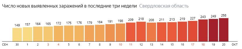 Число новых зараженных КОВИД-19 по дням в Свердловской области на 20 октября 2020 года