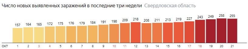 Число новых зараженных КОВИД-19 по дням в Свердловской области на 21 октября 2020 года