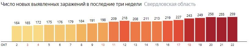 Число новых зараженных КОВИД-19 по дням в Свердловской области на 22 октября 2020 года