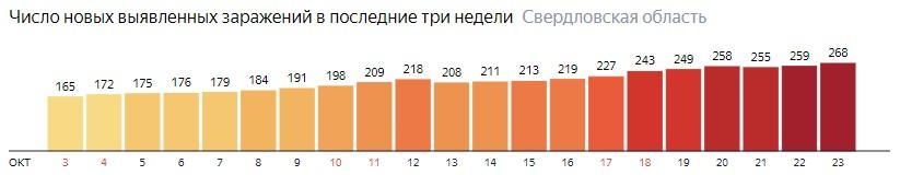 Число новых зараженных КОВИД-19 по дням в Свердловской области на 24 октября 2020 года