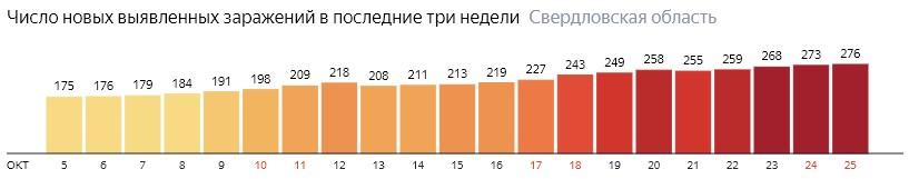 Число новых зараженных КОВИД-19 по дням в Свердловской области на 25 октября 2020 года