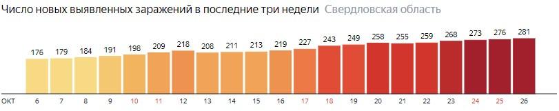 Число новых зараженных КОВИД-19 по дням в Свердловской области на 26 октября 2020 года