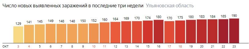 Число новых зараженных КОВИД-19 по дням в Ульяновской области на 23 октября 2020 года