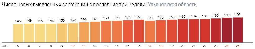 Число новых зараженных КОВИД-19 по дням в Ульяновской области на 25 октября 2020 года