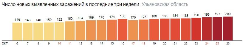 Число новых зараженных КОВИД-19 по дням в Ульяновской области на 26 октября 2020 года