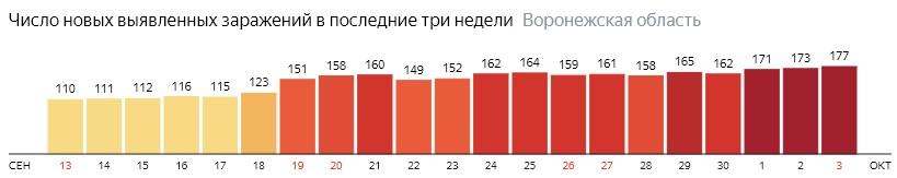Число новых зараженных КОВИД-19 по дням в Воронежской области на 3 октября 2020 года