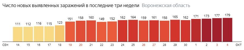 Число новых зараженных КОВИД-19 по дням в Воронежской области на 4 октября 2020 года
