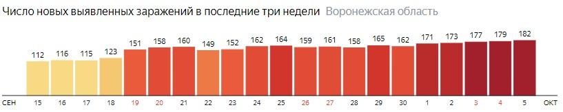 Число новых зараженных КОВИД-19 по дням в Воронежской области на 5 октября 2020 года