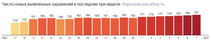 Число новых зараженных КОВИД-19 по дням в Воронежской области на 7 октября 2020 года