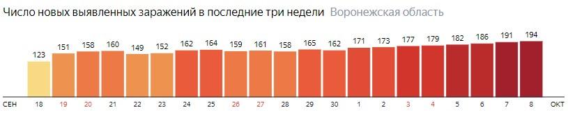 Число новых зараженных КОВИД-19 по дням в Воронежской области на 8 октября 2020 года