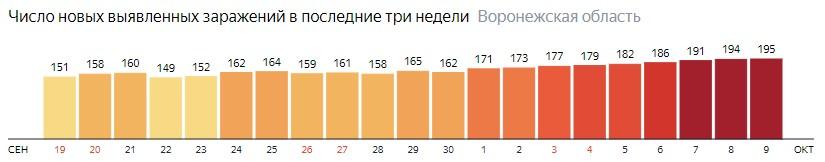 Число новых зараженных КОВИД-19 по дням в Воронежской области на 9 октября 2020 года