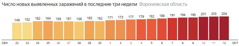 Число новых зараженных КОВИД-19 по дням в Воронежской области на 12 октября 2020 года