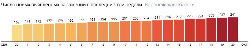 Число новых зараженных КОВИД-19 по дням в Воронежской области на 20 октября 2020 года